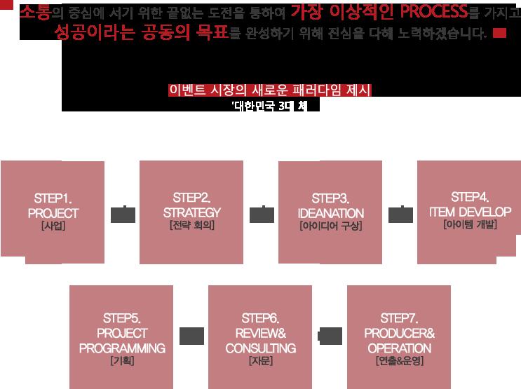 process_modify